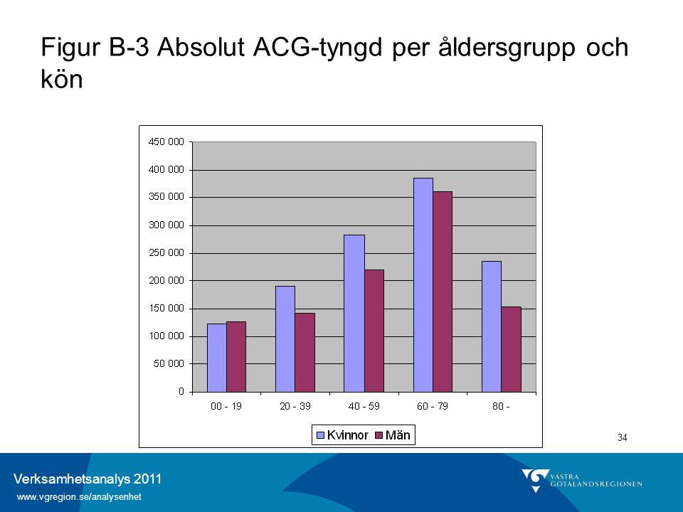 Verksamhetsanalys 2011 www.vgregion.se/analysenhet 34 Figur B-3 Absolut ACG-tyngd per åldersgrupp och kön