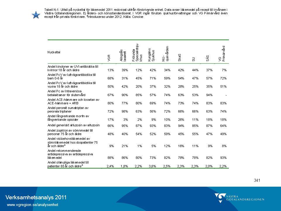 Verksamhetsanalys 2011 www.vgregion.se/analysenhet 341