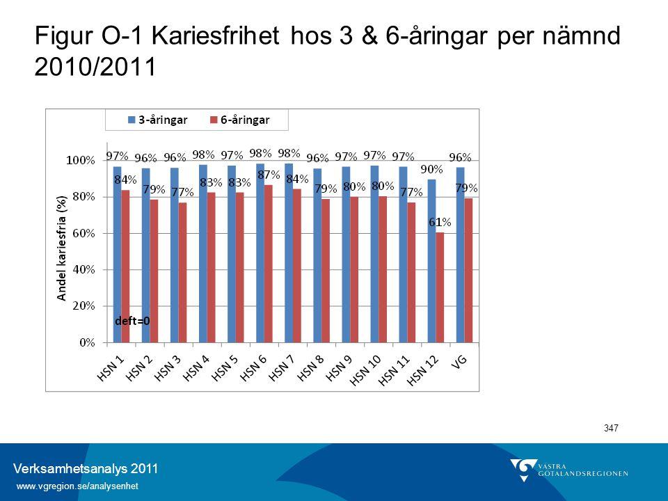 Verksamhetsanalys 2011 www.vgregion.se/analysenhet 347 Figur O-1 Kariesfrihet hos 3 & 6-åringar per nämnd 2010/2011