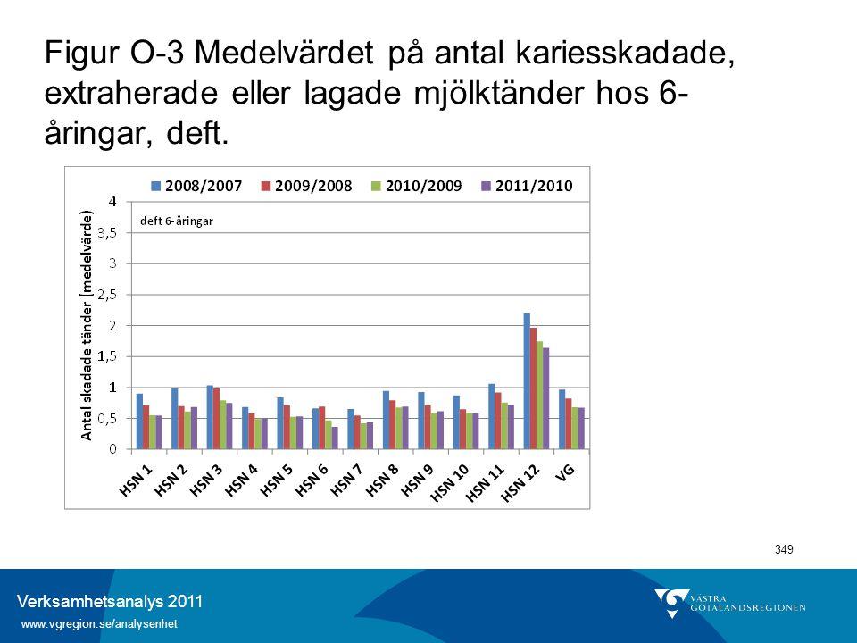 Verksamhetsanalys 2011 www.vgregion.se/analysenhet 349 Figur O-3 Medelvärdet på antal kariesskadade, extraherade eller lagade mjölktänder hos 6- åring