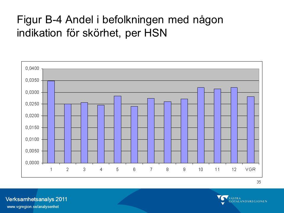 Verksamhetsanalys 2011 www.vgregion.se/analysenhet 35 Figur B-4 Andel i befolkningen med någon indikation för skörhet, per HSN