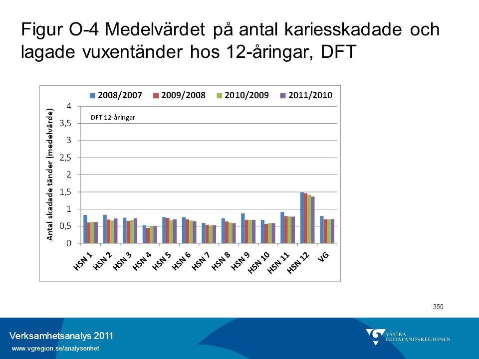 Verksamhetsanalys 2011 www.vgregion.se/analysenhet 350 Figur O-4 Medelvärdet på antal kariesskadade och lagade vuxentänder hos 12-åringar, DFT