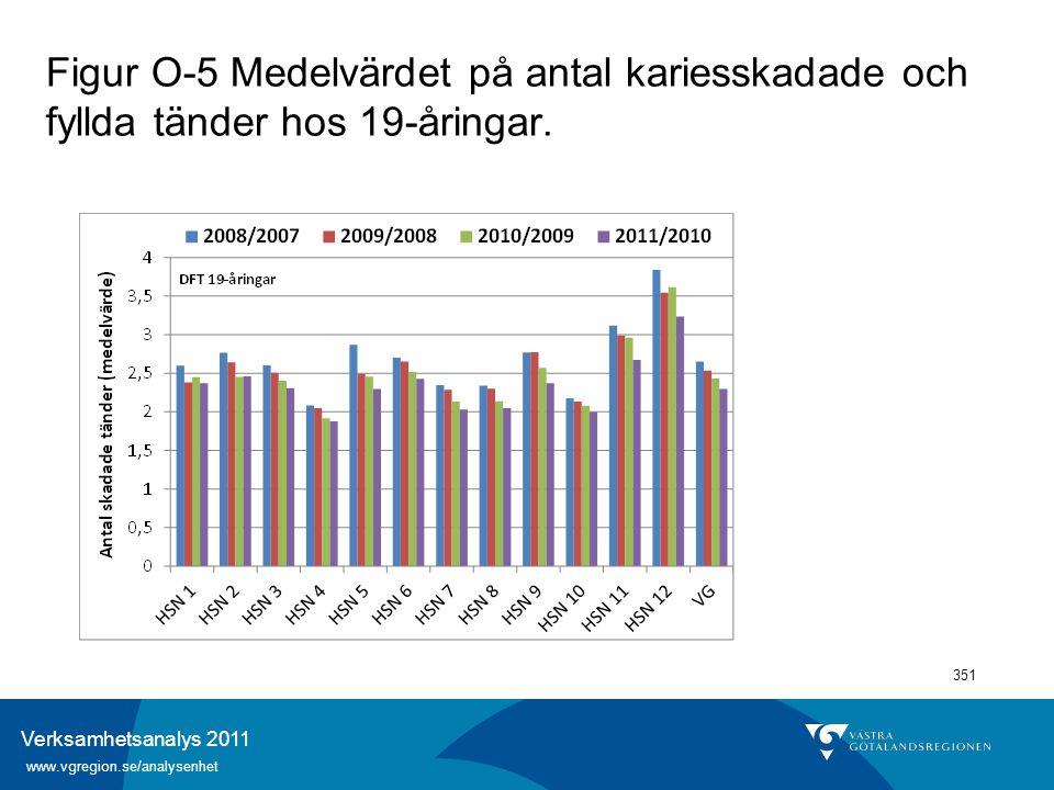 Verksamhetsanalys 2011 www.vgregion.se/analysenhet 351 Figur O-5 Medelvärdet på antal kariesskadade och fyllda tänder hos 19-åringar.