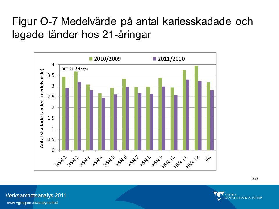 Verksamhetsanalys 2011 www.vgregion.se/analysenhet 353 Figur O-7 Medelvärde på antal kariesskadade och lagade tänder hos 21-åringar