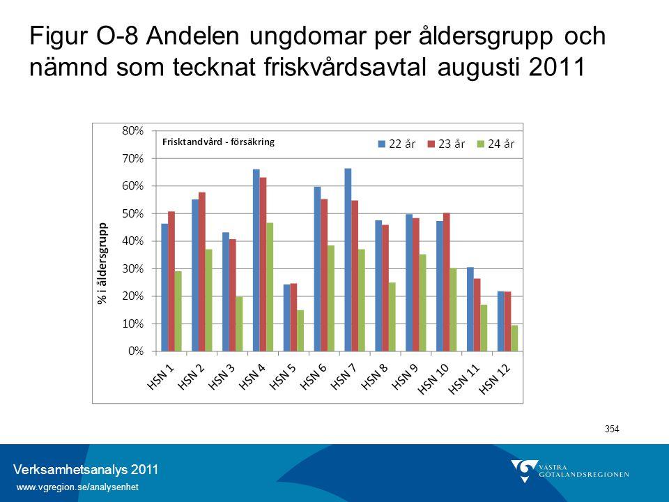 Verksamhetsanalys 2011 www.vgregion.se/analysenhet 354 Figur O-8 Andelen ungdomar per åldersgrupp och nämnd som tecknat friskvårdsavtal augusti 2011