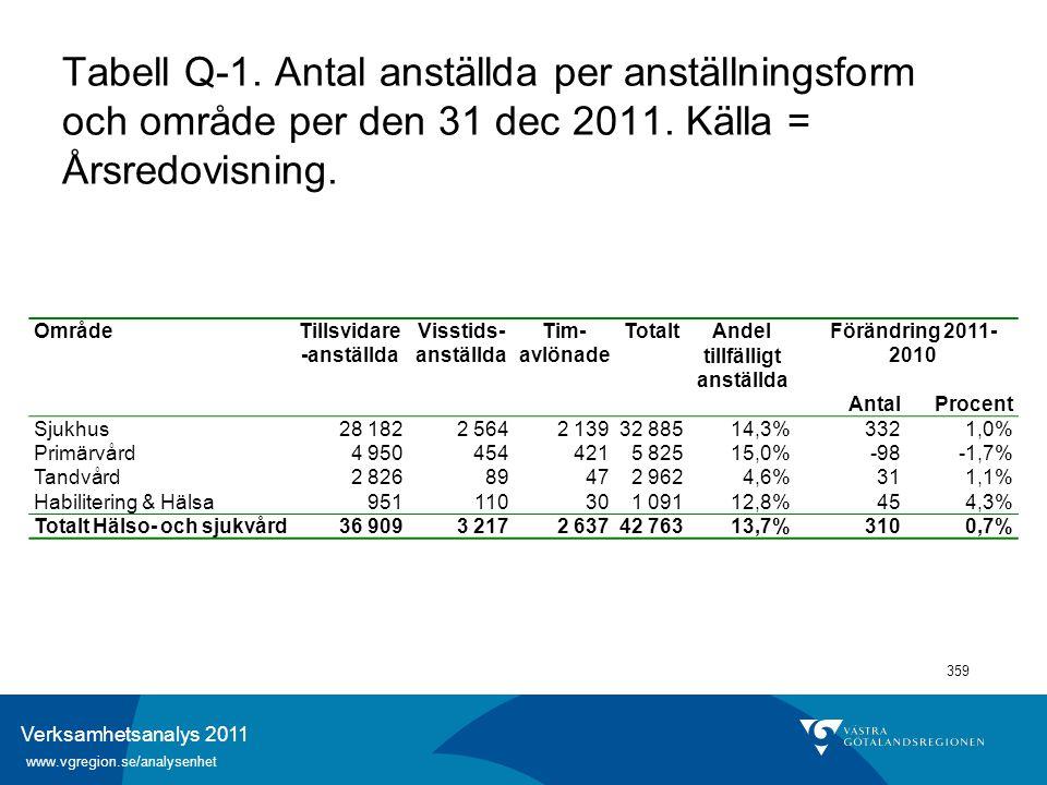 Verksamhetsanalys 2011 www.vgregion.se/analysenhet 359 Tabell Q-1. Antal anställda per anställningsform och område per den 31 dec 2011. Källa = Årsred