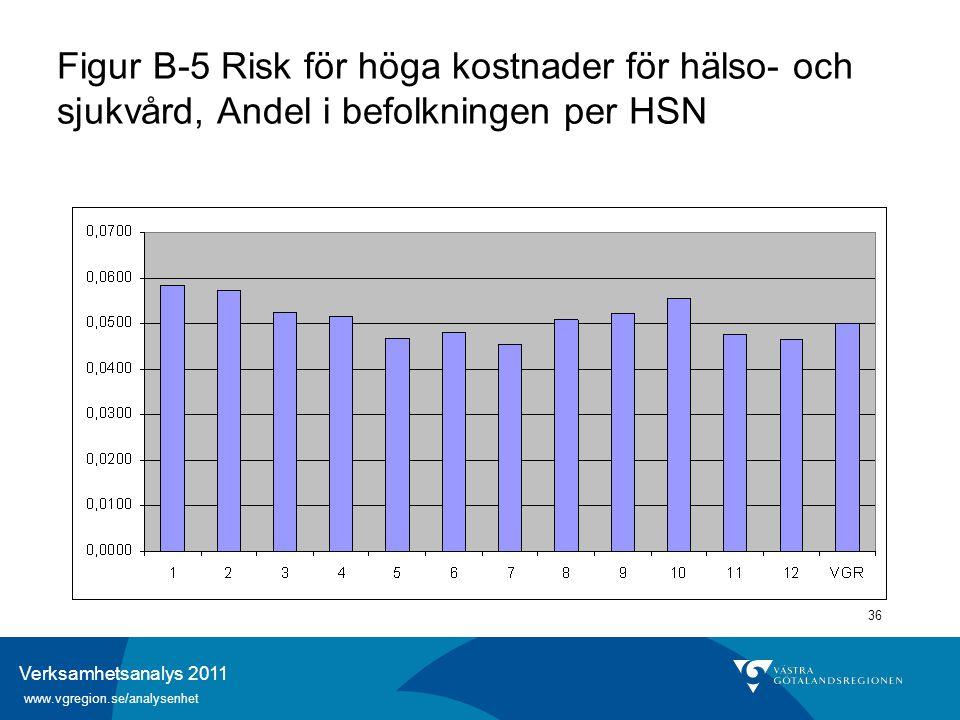 Verksamhetsanalys 2011 www.vgregion.se/analysenhet 36 Figur B-5 Risk för höga kostnader för hälso- och sjukvård, Andel i befolkningen per HSN