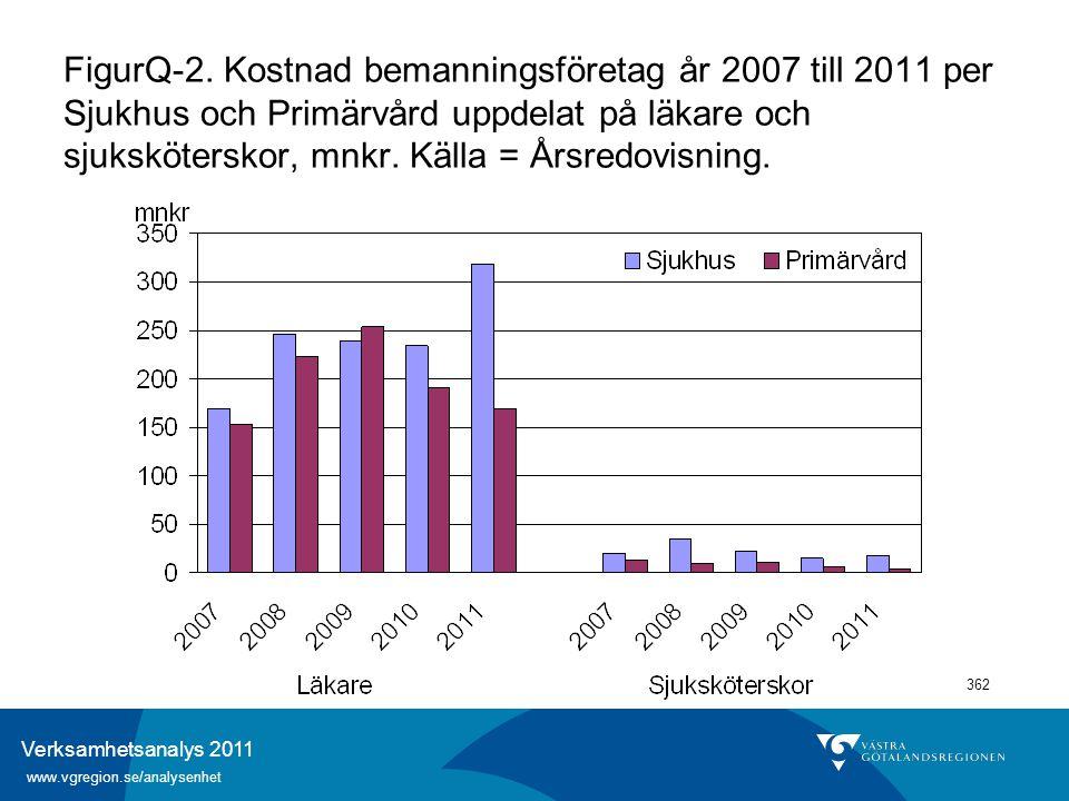 Verksamhetsanalys 2011 www.vgregion.se/analysenhet 362 FigurQ-2. Kostnad bemanningsföretag år 2007 till 2011 per Sjukhus och Primärvård uppdelat på lä