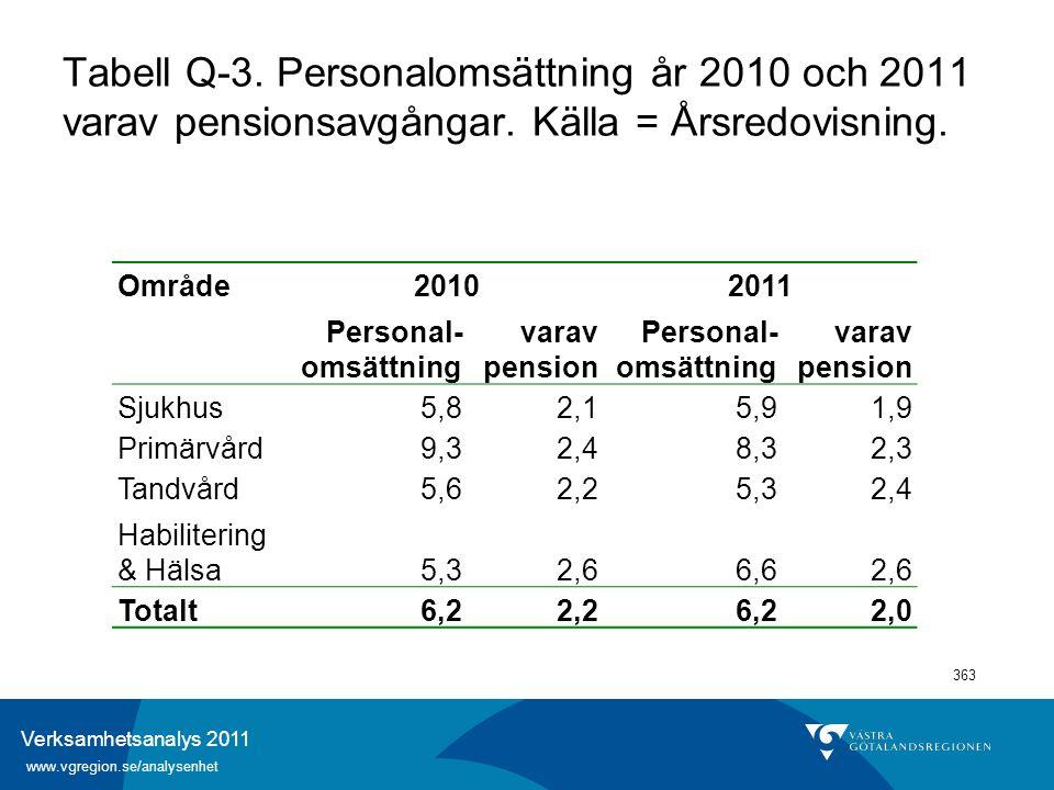 Verksamhetsanalys 2011 www.vgregion.se/analysenhet 363 Tabell Q-3. Personalomsättning år 2010 och 2011 varav pensionsavgångar. Källa = Årsredovisning.