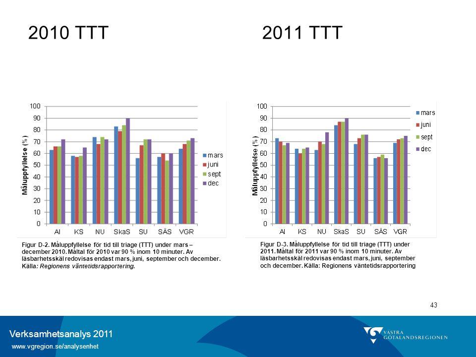 Verksamhetsanalys 2011 www.vgregion.se/analysenhet 43 2010 TTT 2011 TTT Figur D-2. Måluppfyllelse för tid till triage (TTT) under mars – december 2010