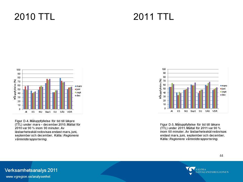 Verksamhetsanalys 2011 www.vgregion.se/analysenhet 44 Figur D-4. Måluppfyllelse för tid till läkare (TTL) under mars – december 2010. Måltal för 2010