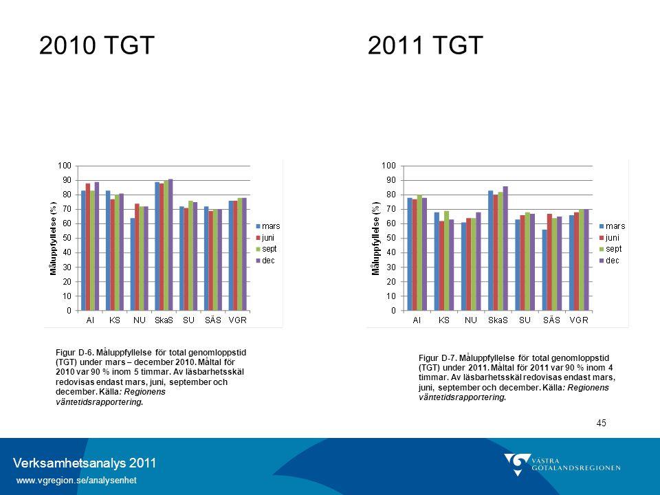 Verksamhetsanalys 2011 www.vgregion.se/analysenhet 45 Figur D-6. Måluppfyllelse för total genomloppstid (TGT) under mars – december 2010. Måltal för 2