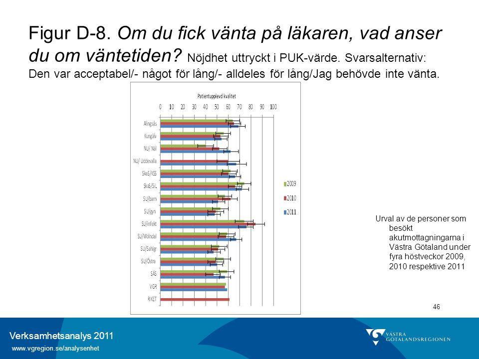 Verksamhetsanalys 2011 www.vgregion.se/analysenhet 46 Figur D-8. Om du fick vänta på läkaren, vad anser du om väntetiden? Nöjdhet uttryckt i PUK-värde