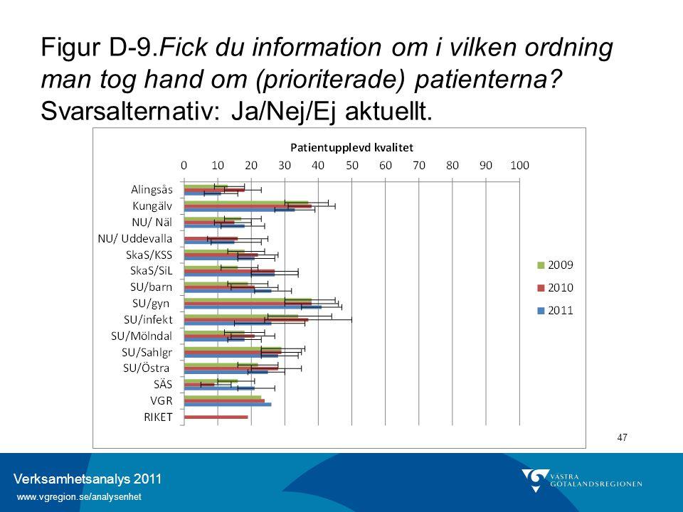 Verksamhetsanalys 2011 www.vgregion.se/analysenhet 47 Figur D-9.Fick du information om i vilken ordning man tog hand om (prioriterade) patienterna? Sv