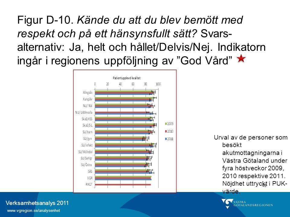 Verksamhetsanalys 2011 www.vgregion.se/analysenhet 48 Figur D-10. Kände du att du blev bemött med respekt och på ett hänsynsfullt sätt? Svars- alterna