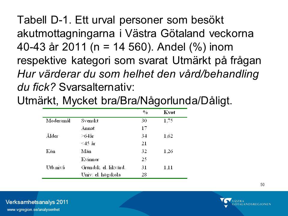 Verksamhetsanalys 2011 www.vgregion.se/analysenhet 50 Tabell D-1. Ett urval personer som besökt akutmottagningarna i Västra Götaland veckorna 40-43 år