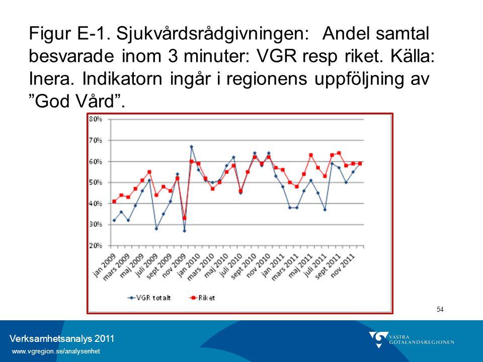 Verksamhetsanalys 2011 www.vgregion.se/analysenhet 54 Figur E-1. Sjukvårdsrådgivningen: Andel samtal besvarade inom 3 minuter: VGR resp riket. Källa: