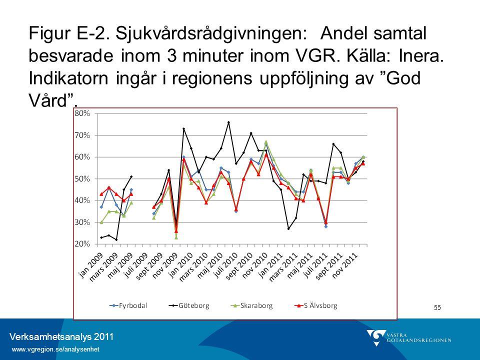 Verksamhetsanalys 2011 www.vgregion.se/analysenhet 55 Figur E-2. Sjukvårdsrådgivningen: Andel samtal besvarade inom 3 minuter inom VGR. Källa: Inera.