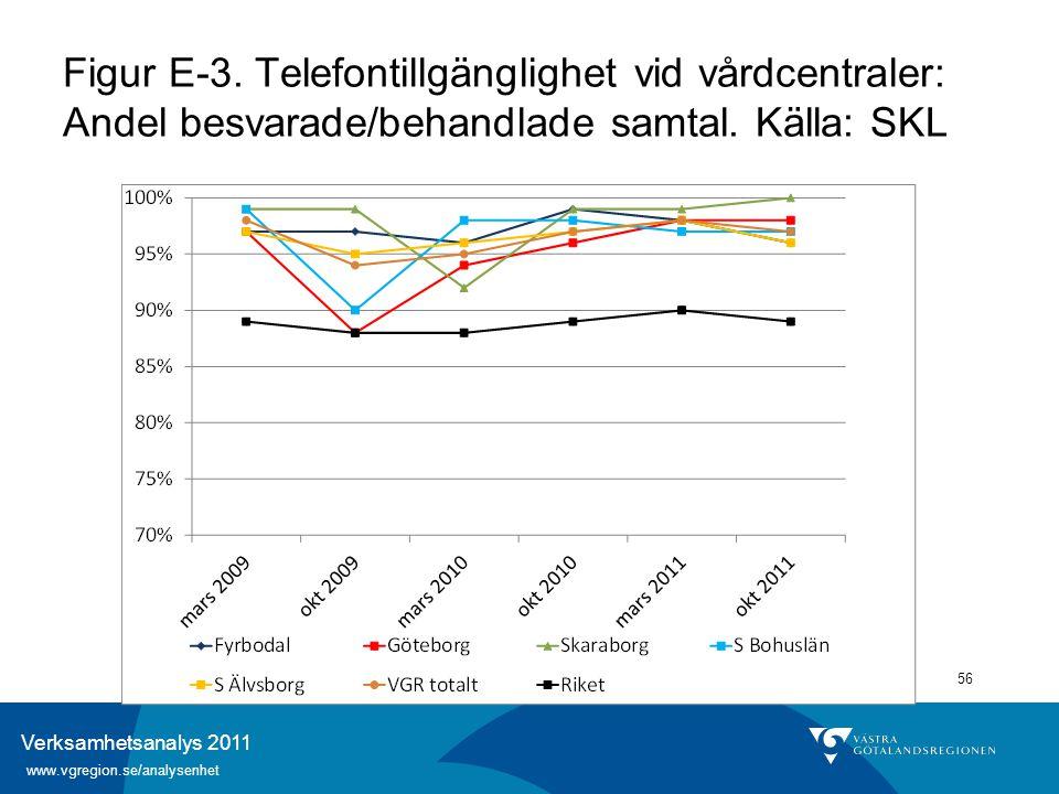 Verksamhetsanalys 2011 www.vgregion.se/analysenhet 56 Figur E-3. Telefontillgänglighet vid vårdcentraler: Andel besvarade/behandlade samtal. Källa: SK