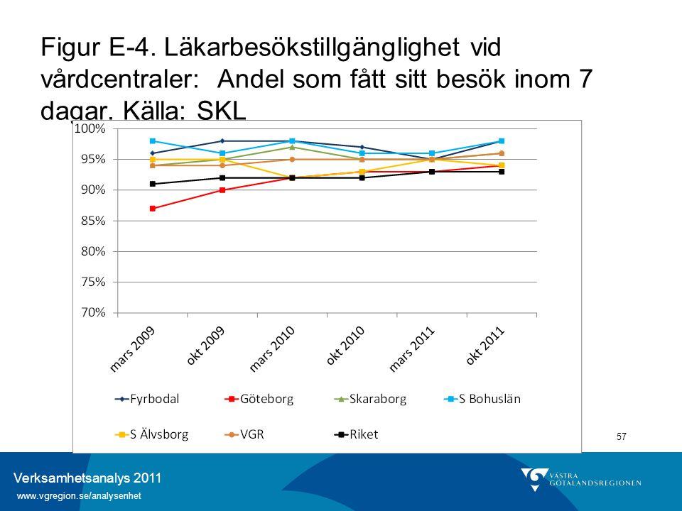Verksamhetsanalys 2011 www.vgregion.se/analysenhet 57 Figur E-4. Läkarbesökstillgänglighet vid vårdcentraler: Andel som fått sitt besök inom 7 dagar.