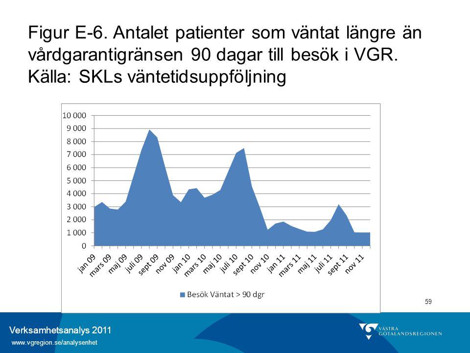 Verksamhetsanalys 2011 www.vgregion.se/analysenhet 59 Figur E-6. Antalet patienter som väntat längre än vårdgarantigränsen 90 dagar till besök i VGR.