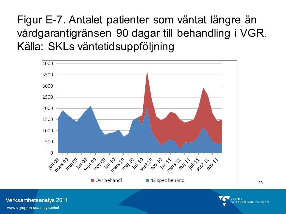 Verksamhetsanalys 2011 www.vgregion.se/analysenhet 60 Figur E-7. Antalet patienter som väntat längre än vårdgarantigränsen 90 dagar till behandling i
