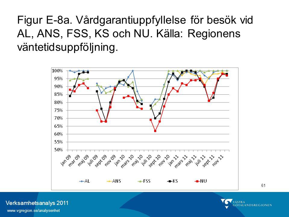 Verksamhetsanalys 2011 www.vgregion.se/analysenhet 61 Figur E-8a. Vårdgarantiuppfyllelse för besök vid AL, ANS, FSS, KS och NU. Källa: Regionens vänte