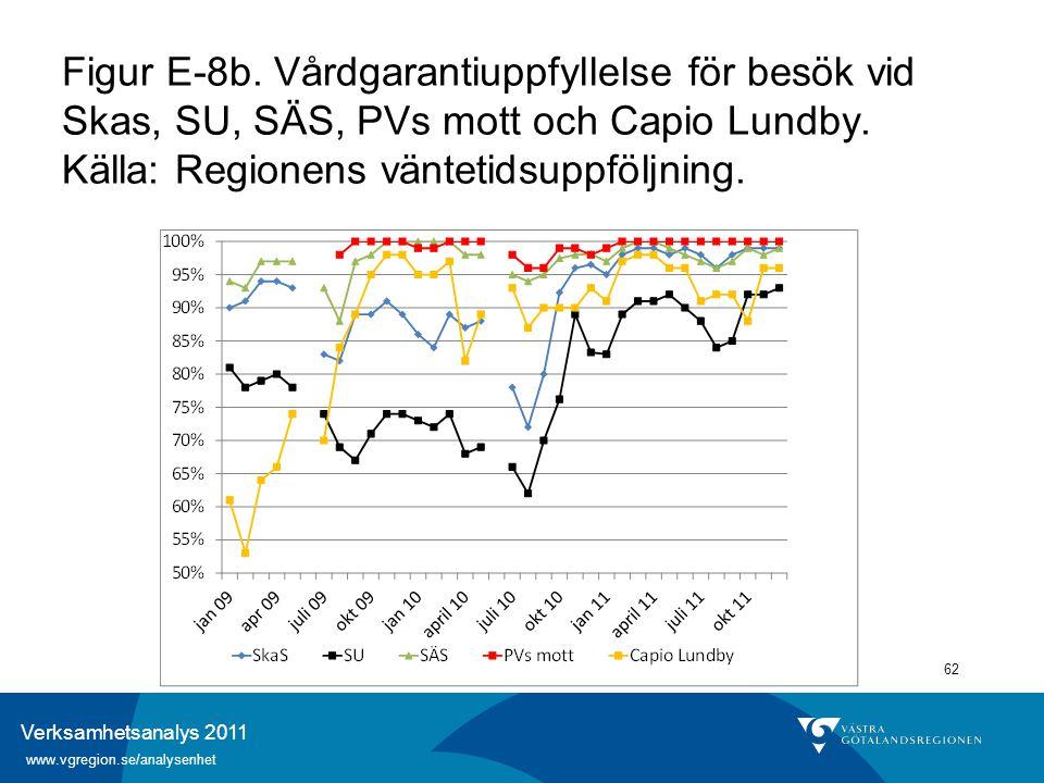 Verksamhetsanalys 2011 www.vgregion.se/analysenhet 62 Figur E-8b. Vårdgarantiuppfyllelse för besök vid Skas, SU, SÄS, PVs mott och Capio Lundby. Källa