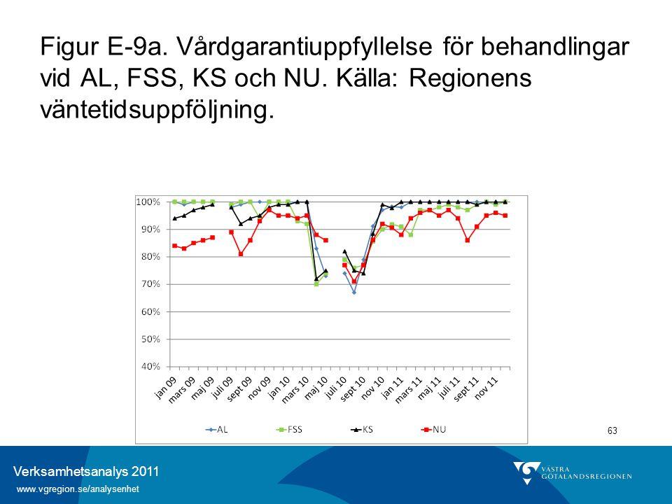 Verksamhetsanalys 2011 www.vgregion.se/analysenhet 63 Figur E-9a. Vårdgarantiuppfyllelse för behandlingar vid AL, FSS, KS och NU. Källa: Regionens vän