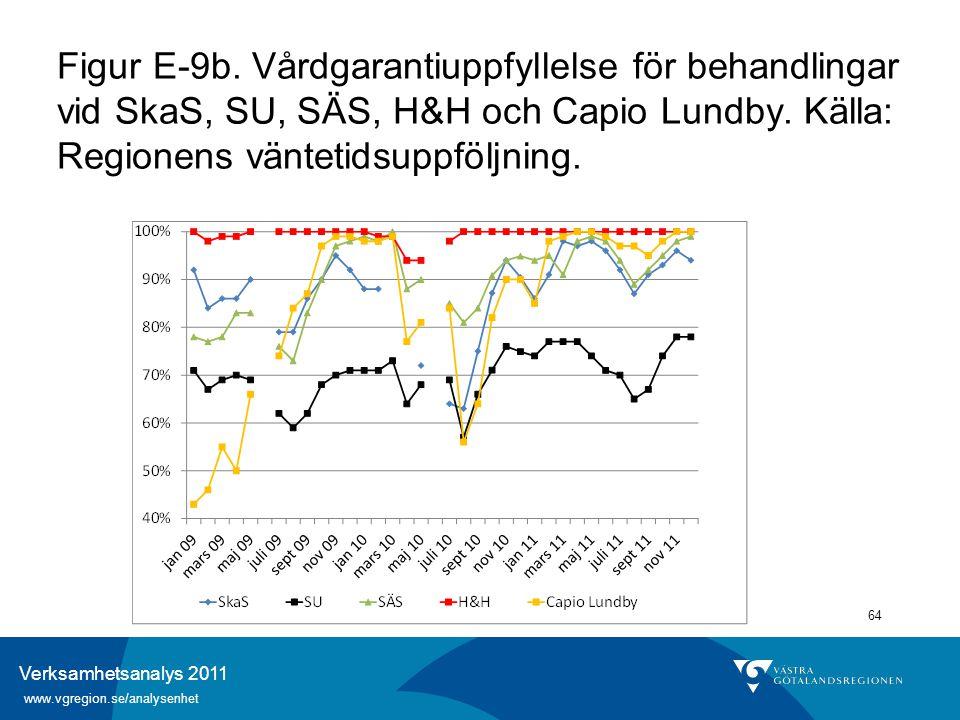 Verksamhetsanalys 2011 www.vgregion.se/analysenhet 64 Figur E-9b. Vårdgarantiuppfyllelse för behandlingar vid SkaS, SU, SÄS, H&H och Capio Lundby. Käl