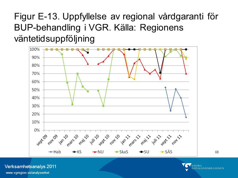 Verksamhetsanalys 2011 www.vgregion.se/analysenhet 68 Figur E-13. Uppfyllelse av regional vårdgaranti för BUP-behandling i VGR. Källa: Regionens vänte