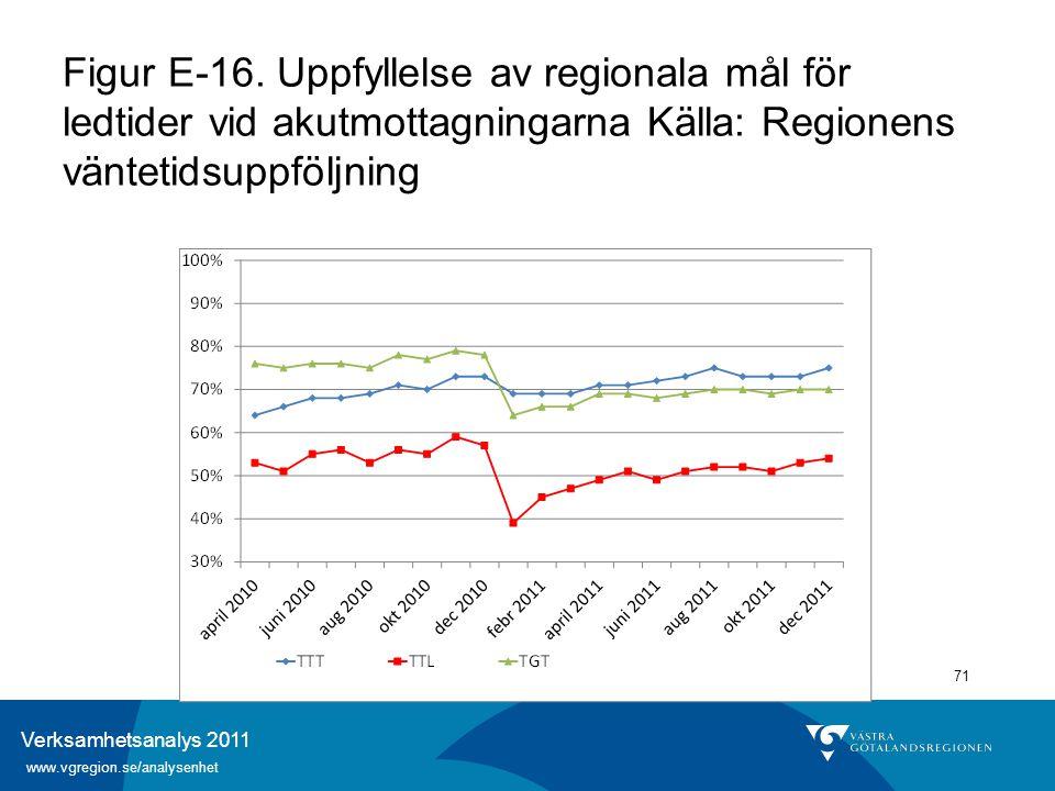 Verksamhetsanalys 2011 www.vgregion.se/analysenhet 71 Figur E-16. Uppfyllelse av regionala mål för ledtider vid akutmottagningarna Källa: Regionens vä