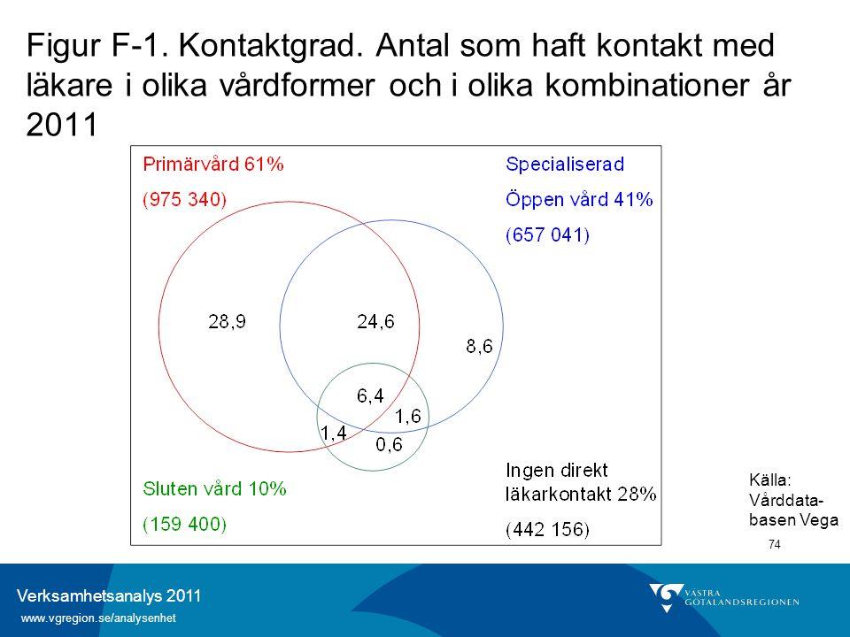 Verksamhetsanalys 2011 www.vgregion.se/analysenhet 74 Figur F-1. Kontaktgrad. Antal som haft kontakt med läkare i olika vårdformer och i olika kombina