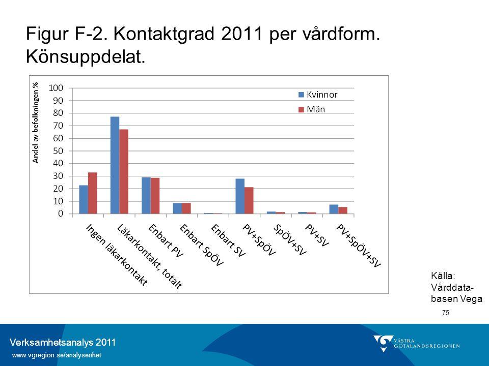 Verksamhetsanalys 2011 www.vgregion.se/analysenhet 75 Figur F-2. Kontaktgrad 2011 per vårdform. Könsuppdelat. Källa: Vårddata- basen Vega