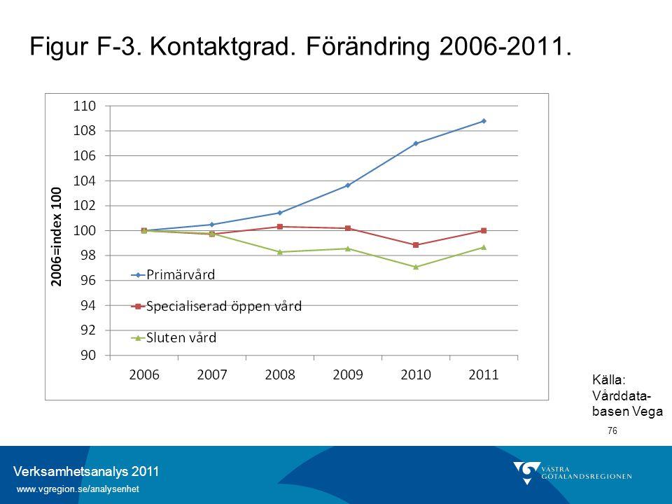 Verksamhetsanalys 2011 www.vgregion.se/analysenhet 76 Figur F-3. Kontaktgrad. Förändring 2006-2011. Källa: Vårddata- basen Vega