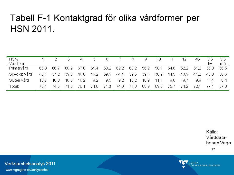 Verksamhetsanalys 2011 www.vgregion.se/analysenhet 77 Tabell F-1 Kontaktgrad för olika vårdformer per HSN 2011. Källa: Vårddata- basen Vega