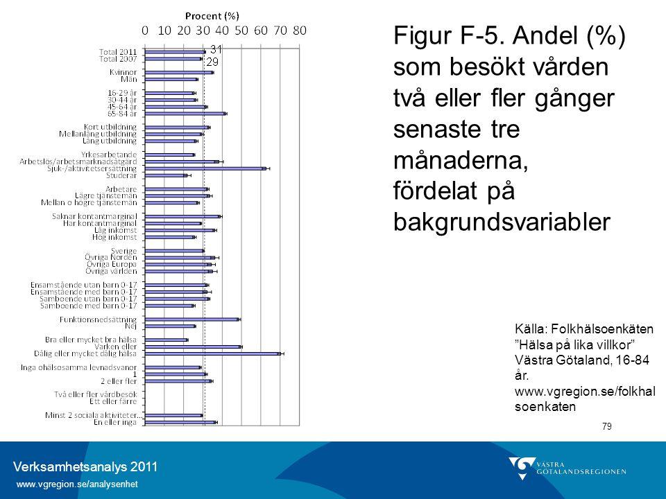 Verksamhetsanalys 2011 www.vgregion.se/analysenhet 79 Figur F-5. Andel (%) som besökt vården två eller fler gånger senaste tre månaderna, fördelat på