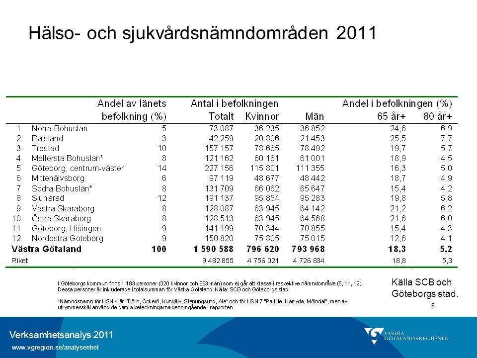 Verksamhetsanalys 2011 www.vgregion.se/analysenhet 8 Hälso- och sjukvårdsnämndområden 2011 Källa SCB och Göteborgs stad.