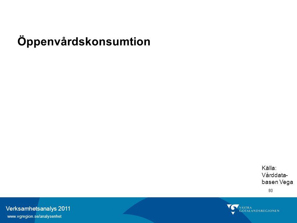 Verksamhetsanalys 2011 www.vgregion.se/analysenhet 80 Öppenvårdskonsumtion Källa: Vårddata- basen Vega