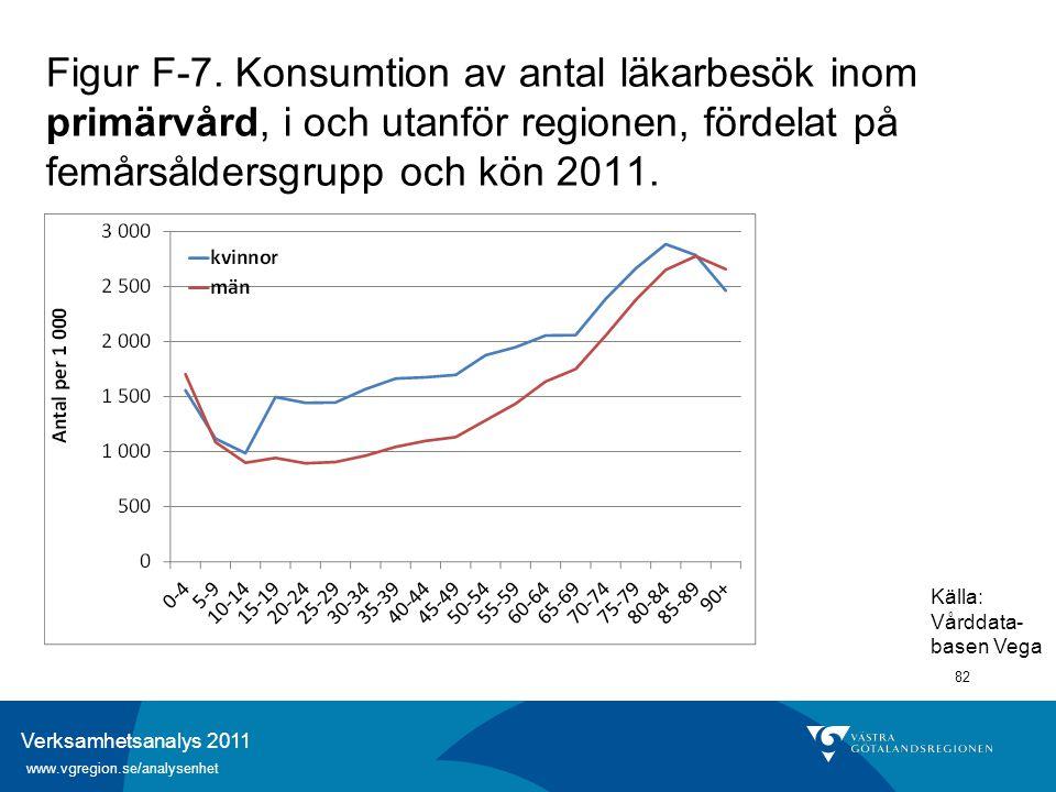 Verksamhetsanalys 2011 www.vgregion.se/analysenhet 82 Figur F-7. Konsumtion av antal läkarbesök inom primärvård, i och utanför regionen, fördelat på f