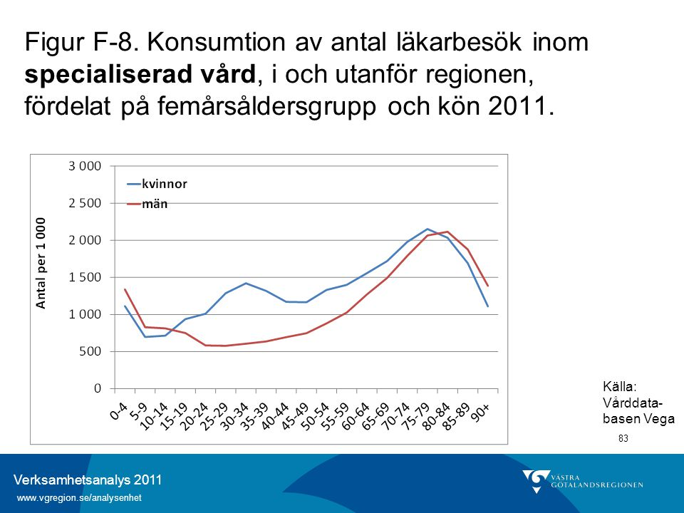 Verksamhetsanalys 2011 www.vgregion.se/analysenhet 83 Figur F-8. Konsumtion av antal läkarbesök inom specialiserad vård, i och utanför regionen, förde