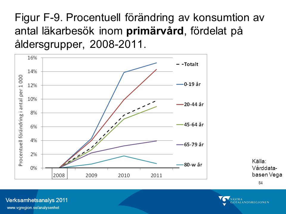Verksamhetsanalys 2011 www.vgregion.se/analysenhet 84 Figur F-9. Procentuell förändring av konsumtion av antal läkarbesök inom primärvård, fördelat på