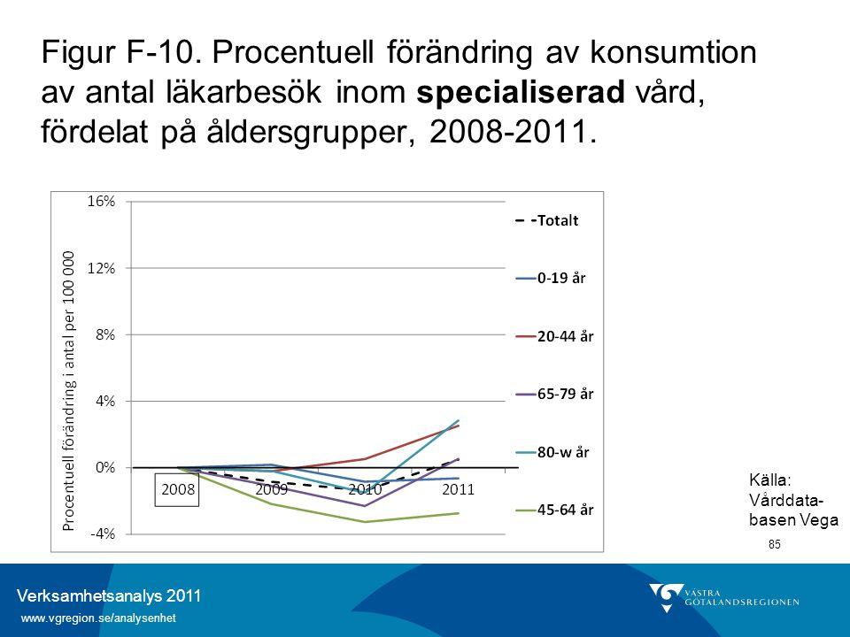 Verksamhetsanalys 2011 www.vgregion.se/analysenhet 85 Figur F-10. Procentuell förändring av konsumtion av antal läkarbesök inom specialiserad vård, fö