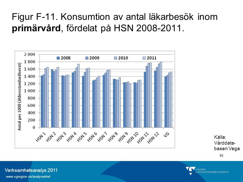 Verksamhetsanalys 2011 www.vgregion.se/analysenhet 86 Figur F-11. Konsumtion av antal läkarbesök inom primärvård, fördelat på HSN 2008-2011. Källa: Vå