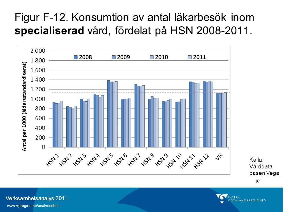 Verksamhetsanalys 2011 www.vgregion.se/analysenhet 87 Figur F-12. Konsumtion av antal läkarbesök inom specialiserad vård, fördelat på HSN 2008-2011. K