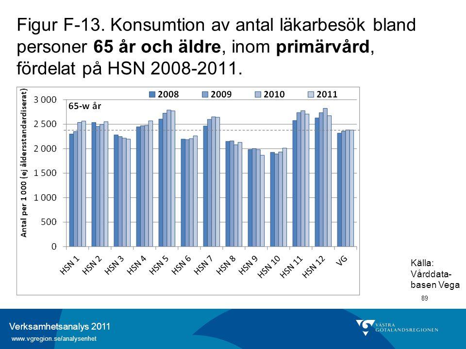 Verksamhetsanalys 2011 www.vgregion.se/analysenhet 89 Figur F-13. Konsumtion av antal läkarbesök bland personer 65 år och äldre, inom primärvård, förd