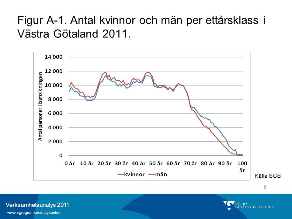 Verksamhetsanalys 2011 www.vgregion.se/analysenhet 9 Figur A-1. Antal kvinnor och män per ettårsklass i Västra Götaland 2011. Källa SCB