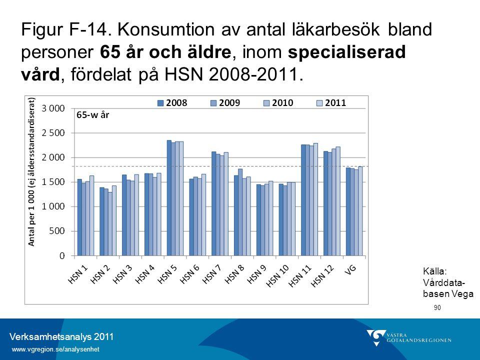 Verksamhetsanalys 2011 www.vgregion.se/analysenhet 90 Figur F-14. Konsumtion av antal läkarbesök bland personer 65 år och äldre, inom specialiserad vå
