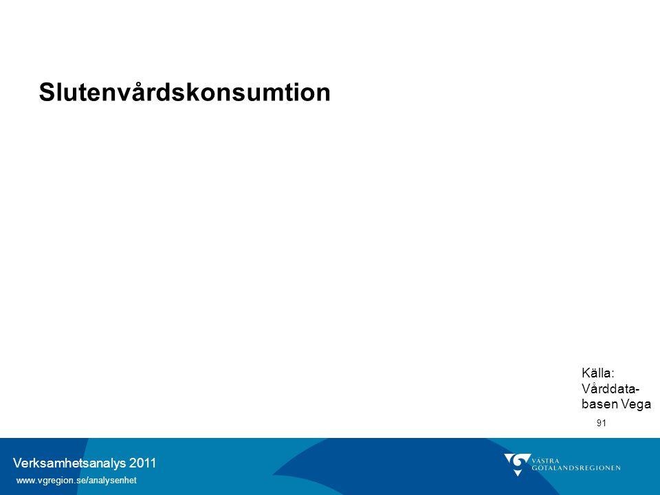Verksamhetsanalys 2011 www.vgregion.se/analysenhet 91 Slutenvårdskonsumtion Källa: Vårddata- basen Vega