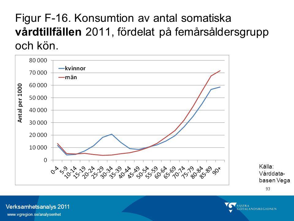 Verksamhetsanalys 2011 www.vgregion.se/analysenhet 93 Figur F-16. Konsumtion av antal somatiska vårdtillfällen 2011, fördelat på femårsåldersgrupp och